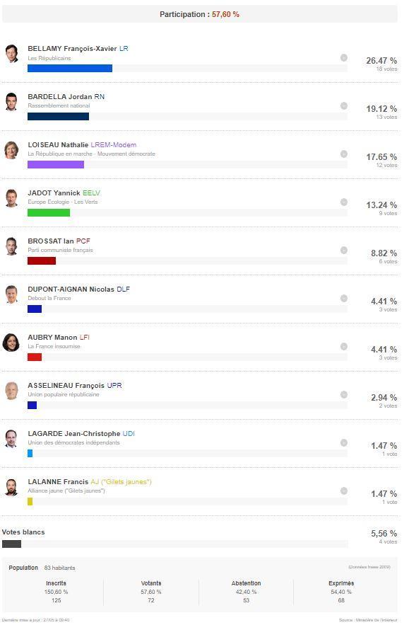 Resultats europeennes